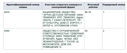 """Два детских сада Выборгского района будут получать соцпит от """"Артиса"""""""
