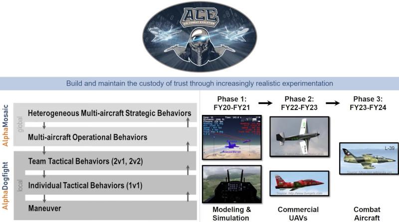 В США ИИ впервые станет пилотом самолета L-39