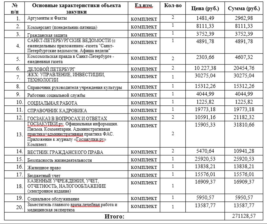 Газеты на 237 тысяч рублей доставят чиновникам Невского района